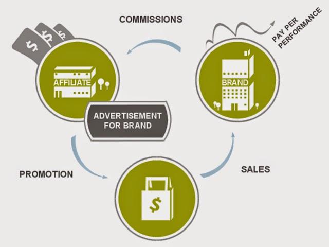 Chuẩn bị những gì để kiếm tiền với Affiliate marketing ?
